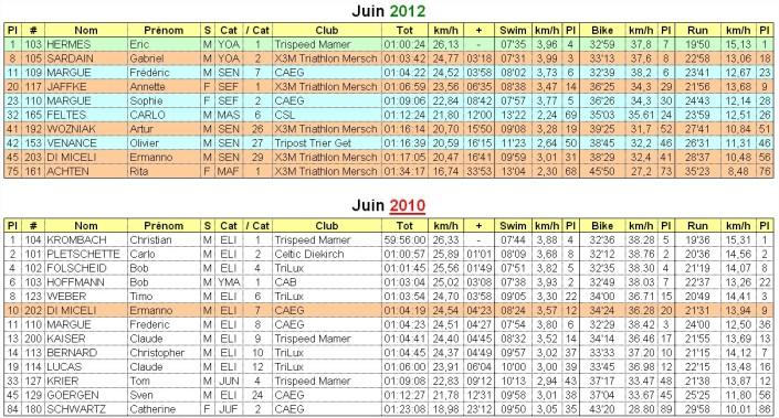 Stats_Maacher_2010-2012